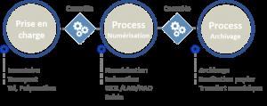 Process archivage